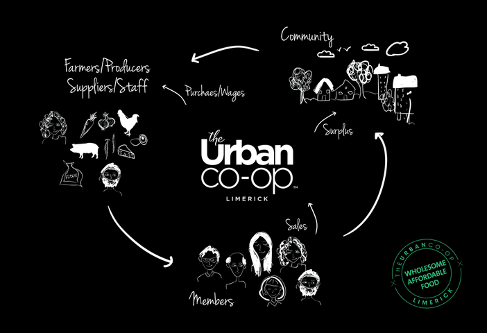 The Urban Co-Op Model